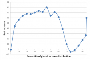 scoccoInequality_chart1