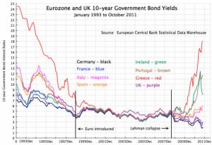 نمودار نرخ بهره قروض دولتی برای کشورهای مختلف در طی ۱۰ سال