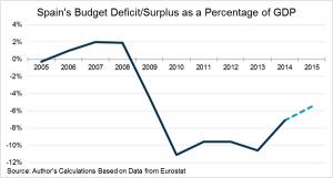 کسری /مازاد بودجه اسپانیا نسبت به تولید ناخالص داخلی