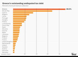 مقایسه بدهیهای مالیاتی