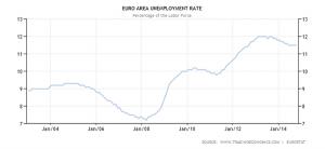 نرخ بیکاری در حوزه اروپا