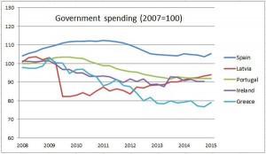 نرخ هزینههای دولتی نسبت به سال ۲۰۰۷ - این ارقام نسبت به تولید ناخالص داخلی نمیباشد ( برای این منظور به نمودار قبلی مراجعه شود.)