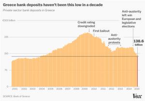 میزان سپردههای بانکی در یونان قبل و بعد از شروع بحران