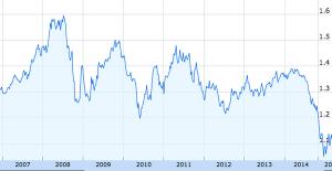 ارزش یورو نسبت به دلار