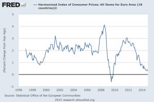 نرخ تورم در هجده کشور حوزه اروپا