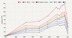 تغییر درامد در یونان. رنگ سیاه درامد میانگین را نشان میدهد.