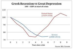 مقایسه تولید ناخالص داخلی پس از شروع رکود بزرگ در امریکا و رکود کنونی در یونان