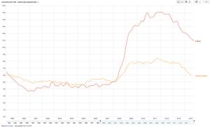 مقایسه نرخ بیکاری در بریتانیا و ایرلند. به سطح بالای بیکاری در ایرلند پس از خروج از بحران در مقایسه با بریتانیا توجه شود