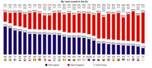 ارزش خواسته من در اتحادیه اروپا