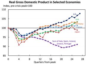 تولید ناخالص داخلی واقعی در اقتصادهای بحرانزده  و غیربحرانی